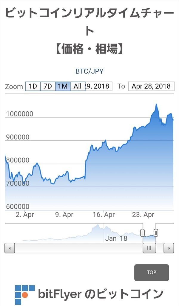 ビットコイン(Bitcoin)価格・相場・チャート 【bitFlyer】1