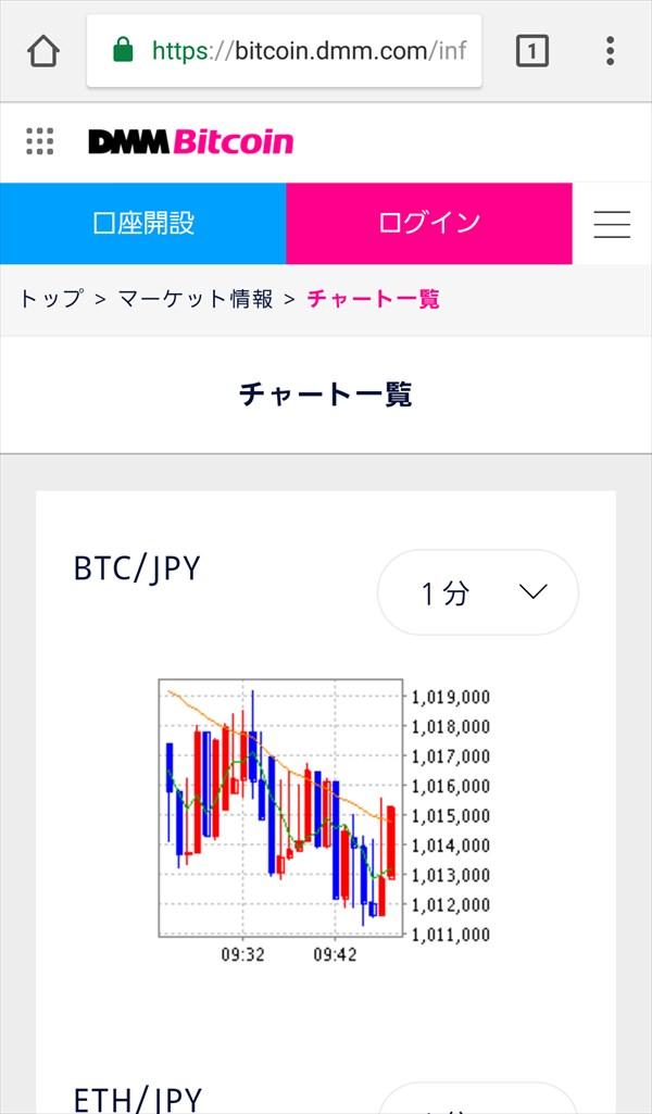 Dmm-Bitcoin_チャート一覧1