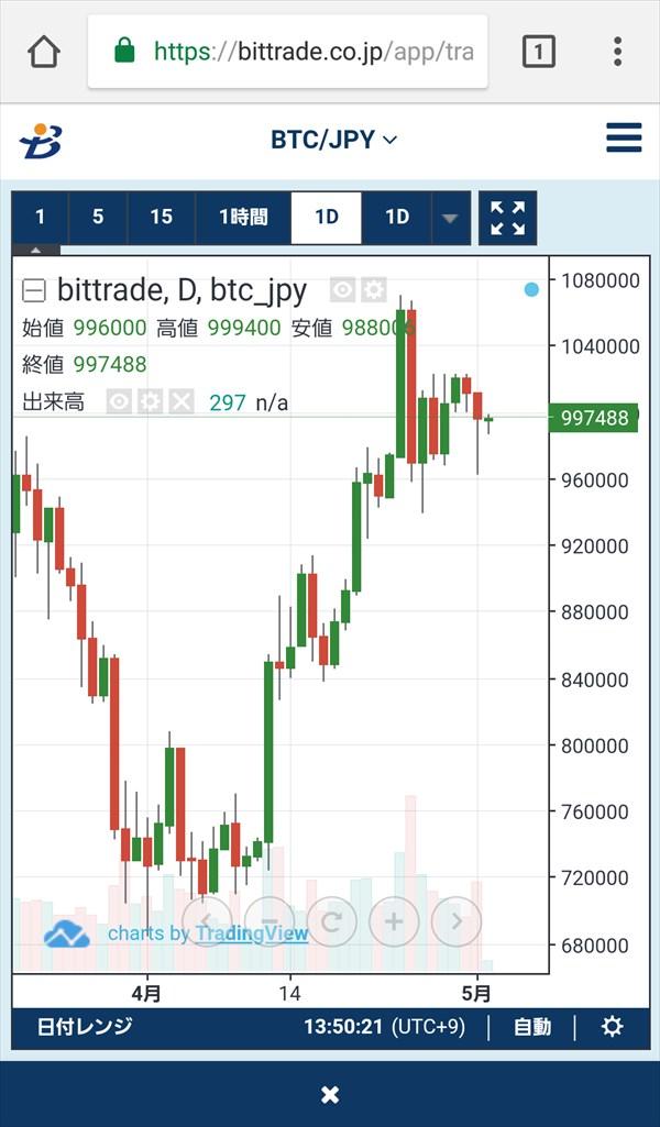 BitTrade_取引所_チャート1
