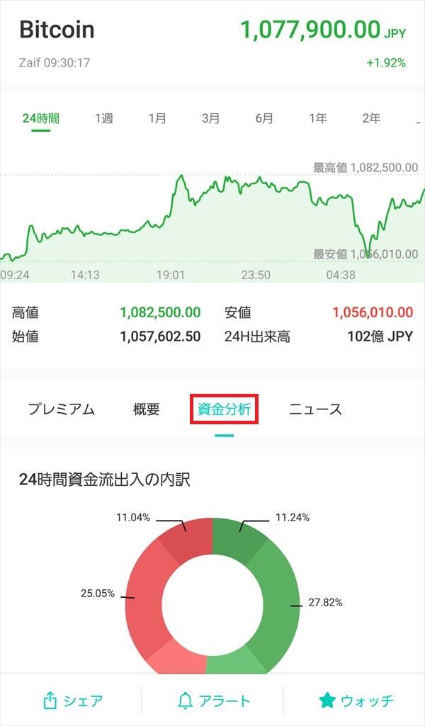 コイン相場アプリ_チャート_Zaif_Bitcoin_24時間資金流出入の内訳