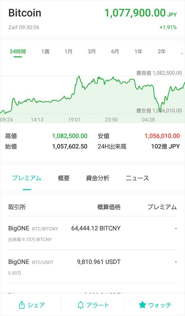 コイン相場アプリ_チャート_Zaif_Bitcoin