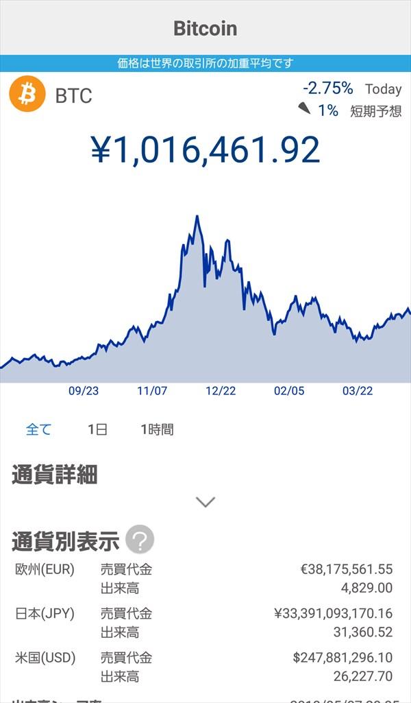仮想通貨ナビアプリ_チャート_Bitcoin