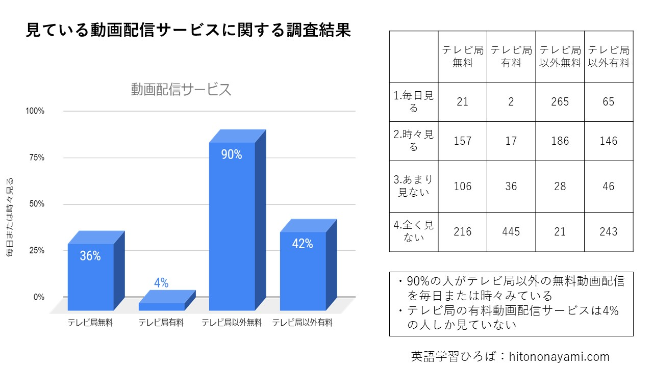 見ている動画配信サービスに関する調査結果_英語学習ひろば