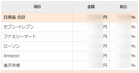 マネーフォワードME_家計_収支内訳_支出
